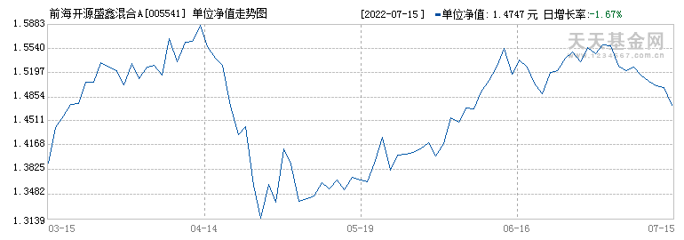 前海开源盛鑫混合A(005541)历史净值