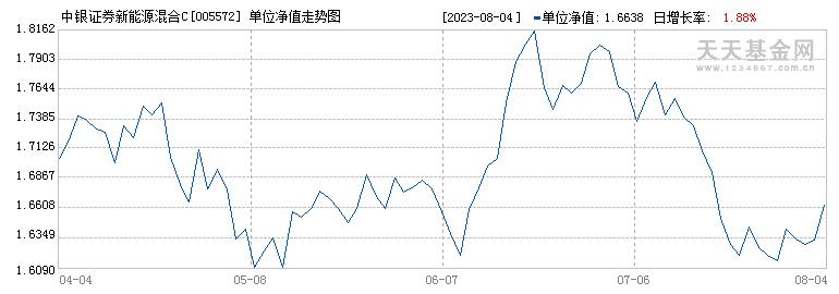 中银证券新能源混合C(005572)历史净值