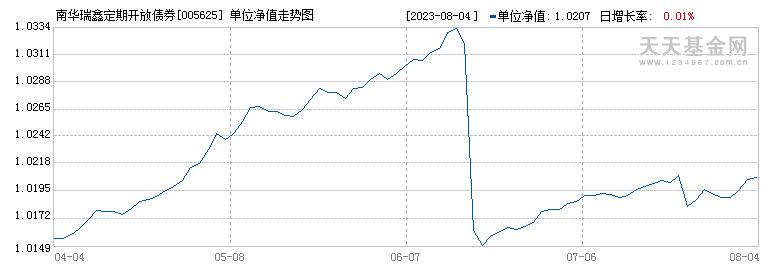 南华瑞鑫定期开放债券(005625)历史净值