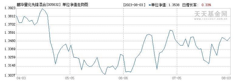 鹏华量化先锋混合(005632)历史净值