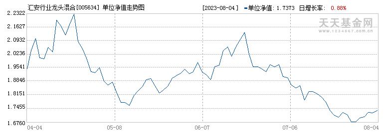 汇安行业龙头混合(005634)历史净值