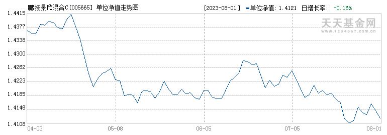 鹏扬景欣混合C(005665)历史净值
