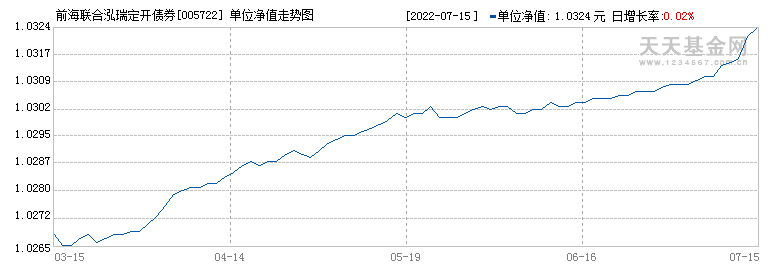 前海联合泓瑞定开债券(005722)历史净值