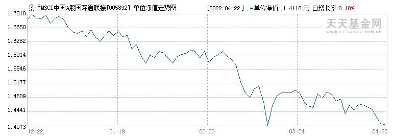 景顺MSCI中国A股国际通联接(005832)历史净值