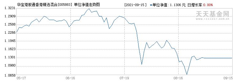 华宝港股通香港精选混合(005883)历史净值