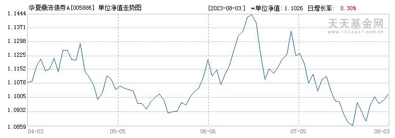华夏鼎沛债券A(005886)历史净值
