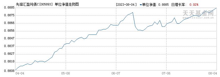 先锋汇盈纯债C(005893)历史净值