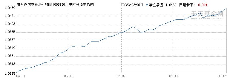 申万菱信安泰惠利纯债A(005936)历史净值