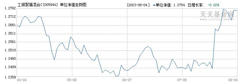 工银聚福混合C(005944)历史净值