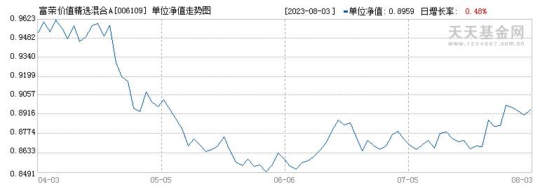 富荣价值精选混合A(006109)历史净值