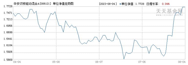 华安双核驱动混合(006121)历史净值