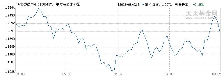 华宝香港中小C(006127)历史净值