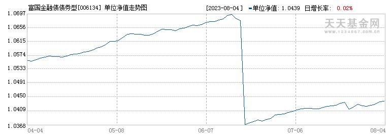 富国金融债债券型(006134)历史净值