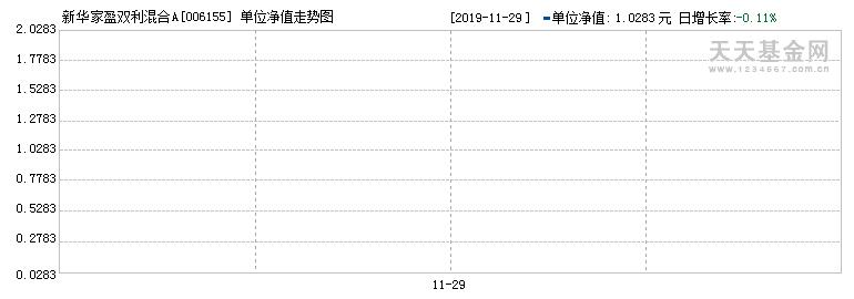 新华家盈双利混合A(006155)历史净值
