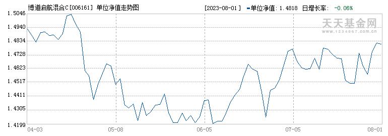 博道启航混合C(006161)历史净值