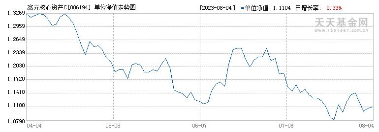 鑫元核心资产C(006194)历史净值