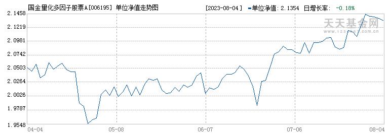 国金量化多因子(006195)历史净值