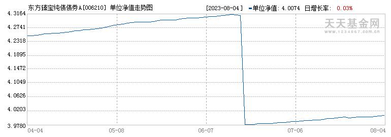 东方臻宝纯债债券A(006210)历史净值