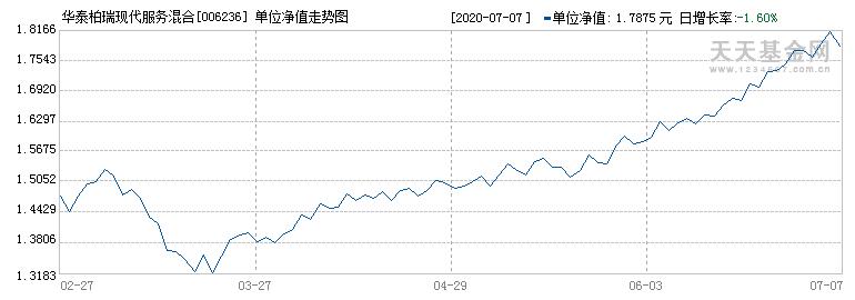 华泰柏瑞现代服务混合(006236)历史净值