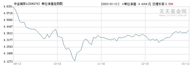 中金瑞祥A(006279)历史净值