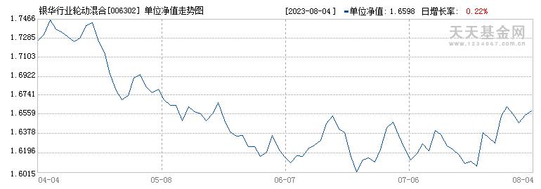 银华行业轮动混合(006302)历史净值