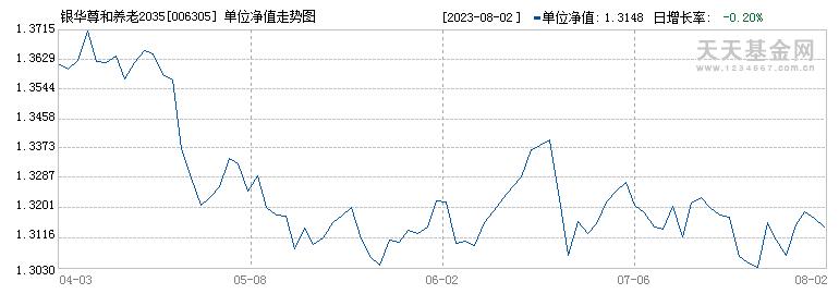 银华尊和养老2035混合(FOF)(006305)历史净值