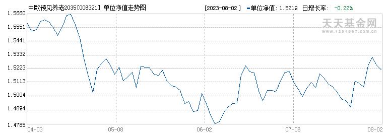 中欧预见养老2035(FOF)A(006321)历史净值