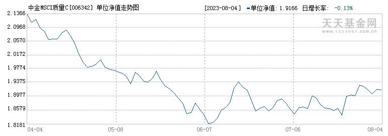 中金MSCI质量C(006342)历史净值