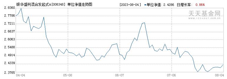 银华盛利混合发起式(006348)历史净值