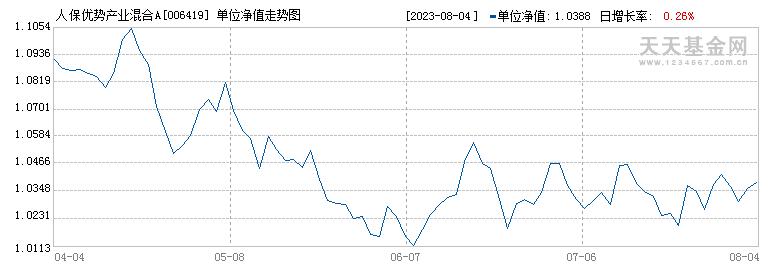 人保优势产业混合A(006419)历史净值