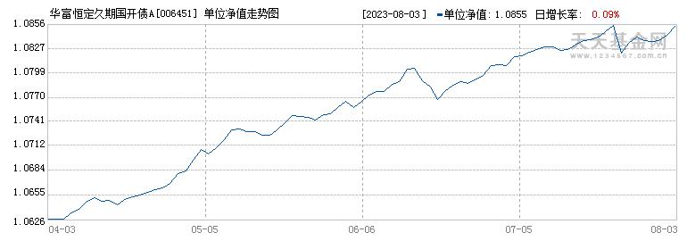 华富恒定久期国开债A(006451)历史净值