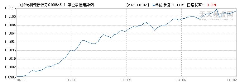 中加瑞利纯债债券C(006454)历史净值