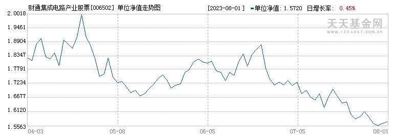 财通集成电路产业股票A(006502)历史净值
