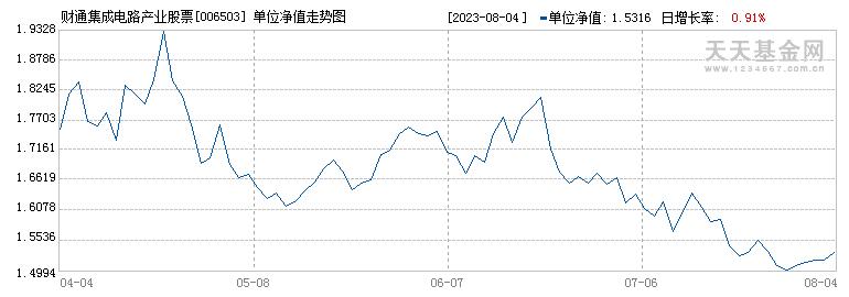 财通集成电路产业股票C(006503)历史净值