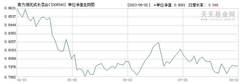 南方绩优成长混合C(006540)历史净值