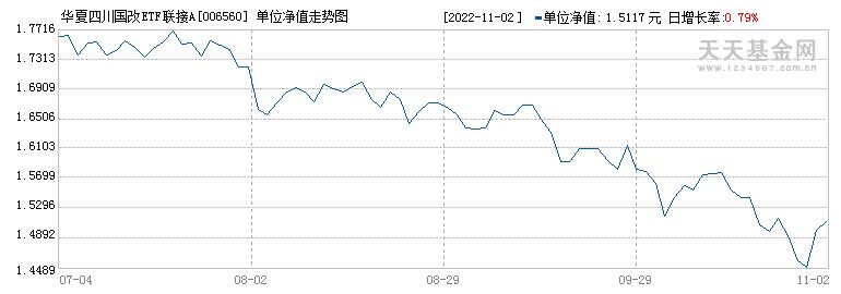 华夏四川国改ETF联接A(006560)历史净值