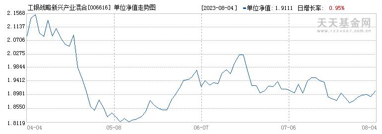 工银战略新兴产业混合C(006616)历史净值
