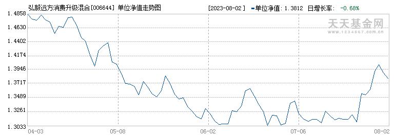 弘毅远方消费升级混合(006644)历史净值