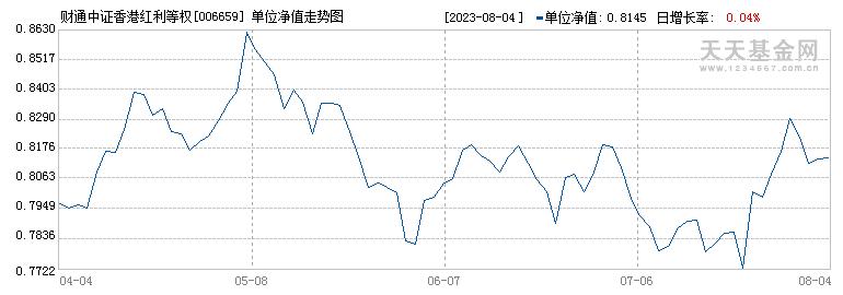 财通中证香港红利等权指数C(006659)历史净值