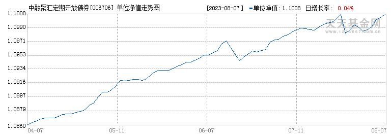 中融聚汇定期开放债券(006706)历史净值