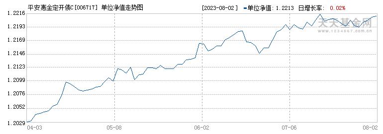 平安惠金定开债C(006717)历史净值