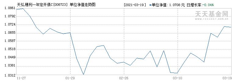 天弘穗利一年定开债C(006723)历史净值