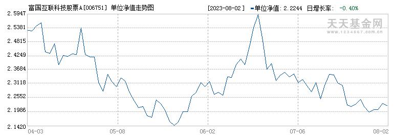富国互联科技股票(006751)历史净值