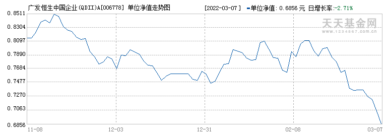 广发恒生中国企业(QDII)A(006778)历史净值