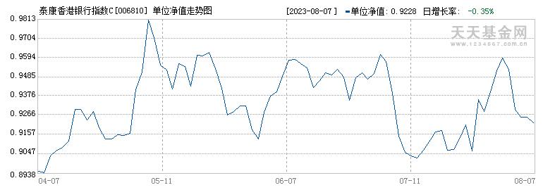 泰康香港银行指数C(006810)历史净值