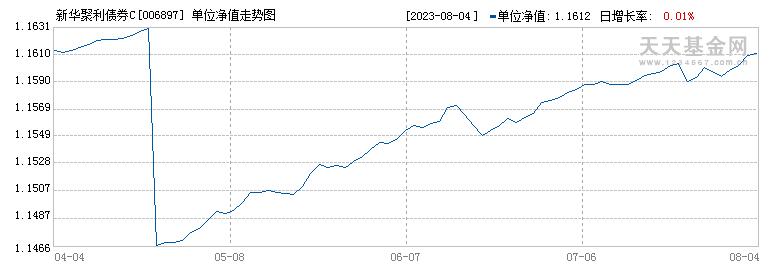 新华聚利债券C(006897)历史净值