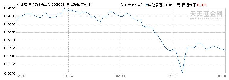 泰康港股通TMT指数A(006930)历史净值