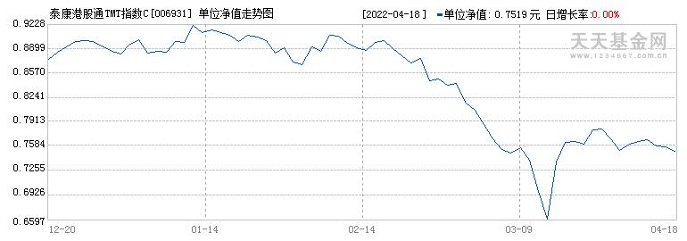 泰康港股通TMT指数C(006931)历史净值