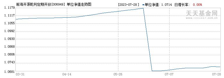 前海开源乾利定期开放债券(006949)历史净值