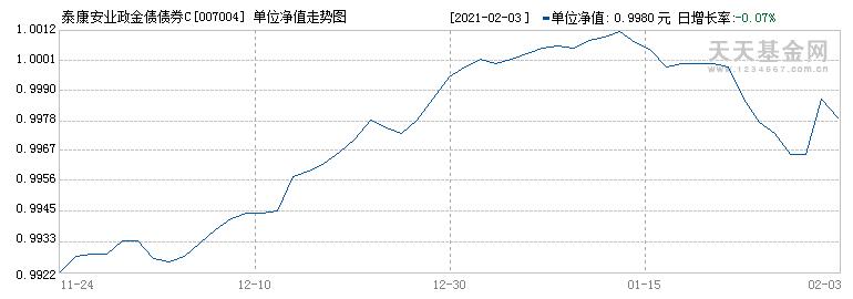 泰康安业政金债债券C(007004)历史净值